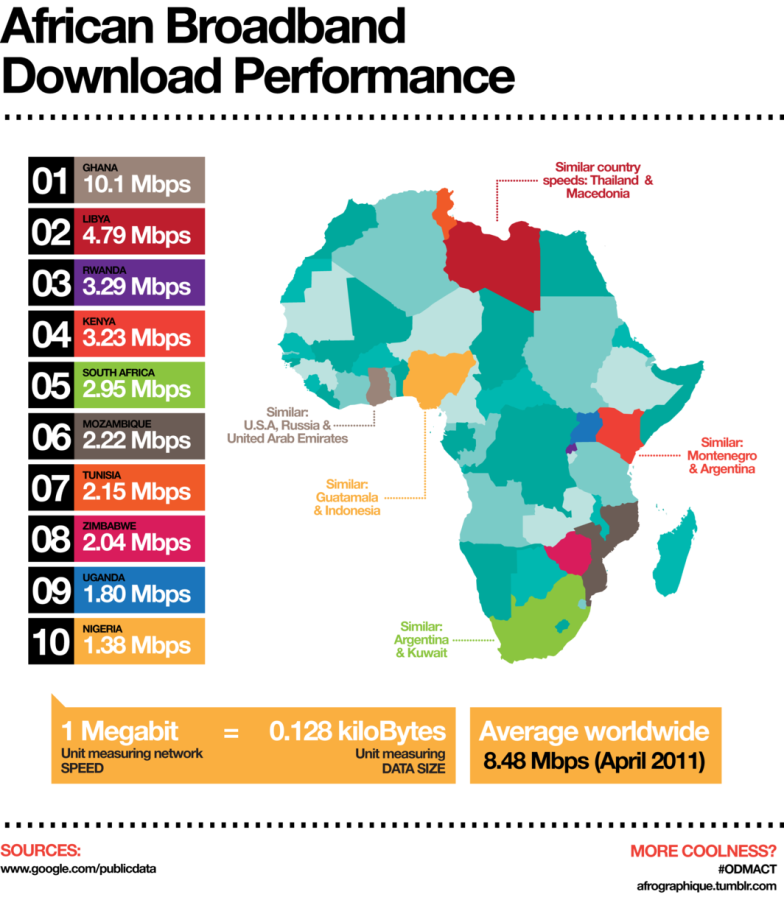 The Silicon Savanna: Broadband in Africa